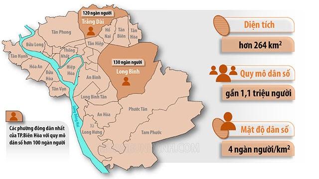 Mật độ dân số tự nhiên ở Đông Nam Bộ