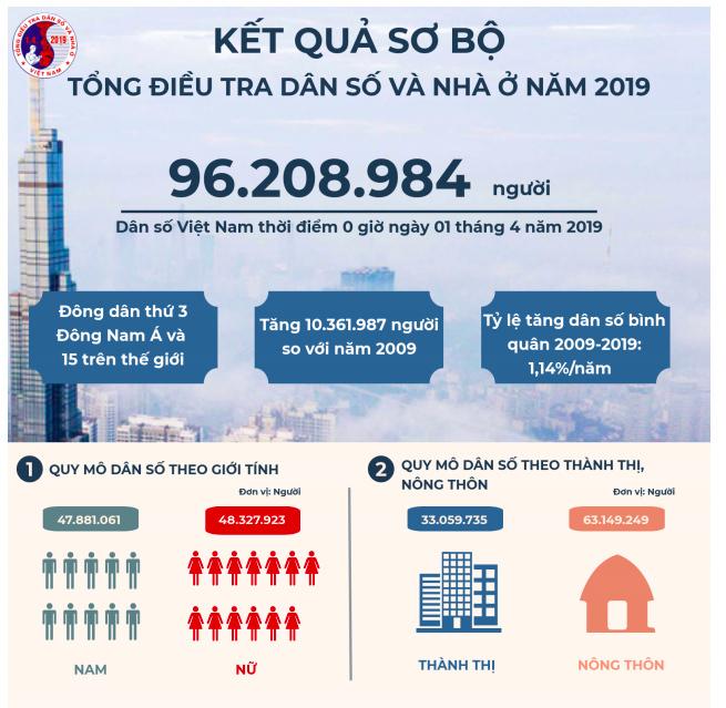 mật độ dân số việt nam 2021